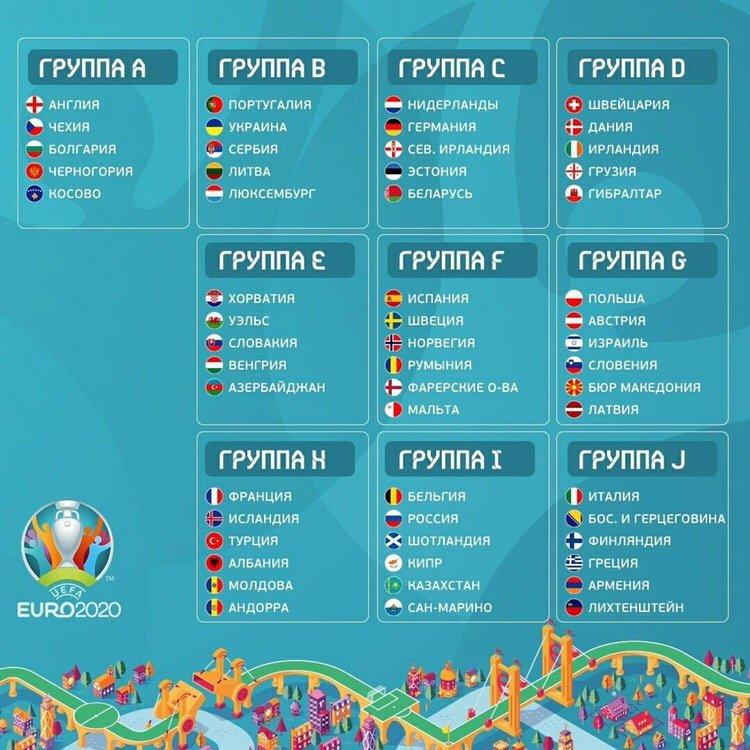 Жеребьевка отборочных групп к Чемпионату Европы - 2020 года